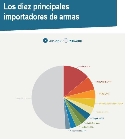 exportacion-de-armas-2